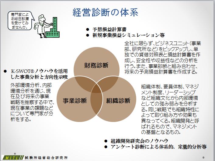 経営診断図